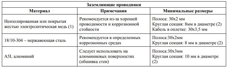 Схема молниеотвода Schirtec