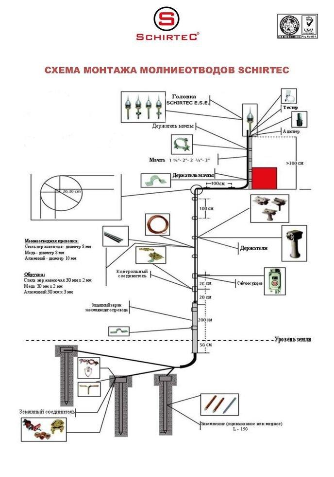Схема монтажа молниеотводов Schirtec